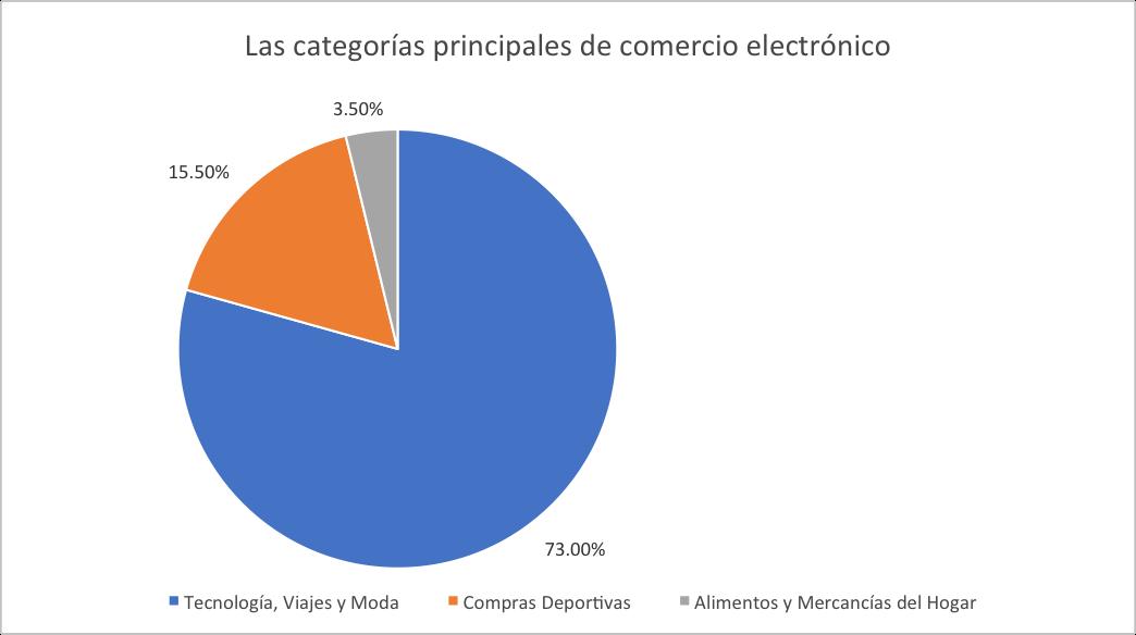 categories principales comercio electronico