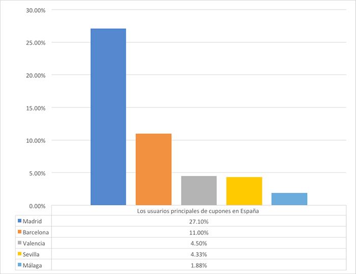 usuarios principales cupones España